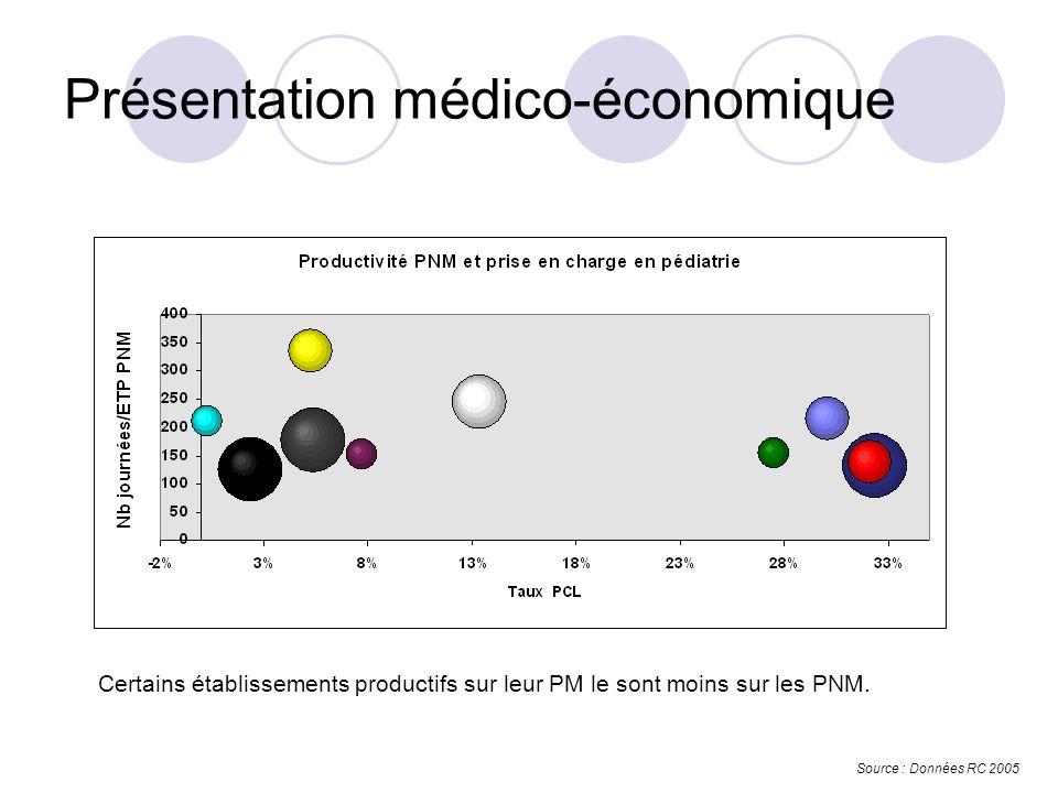 Présentation médico-économique Source : Données RC 2005 Certains établissements productifs sur leur PM le sont moins sur les PNM.