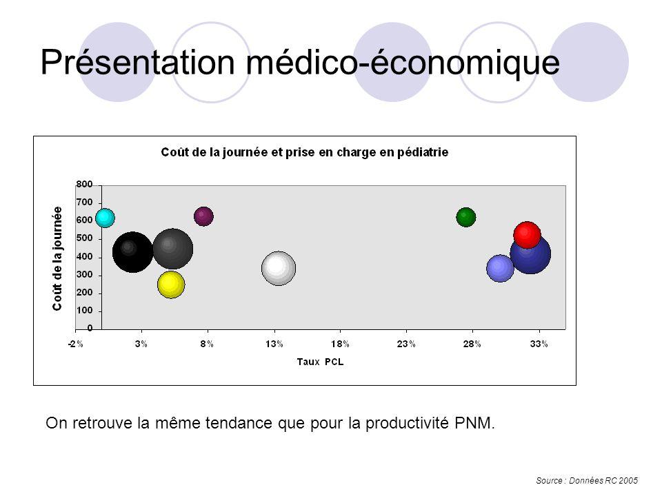 Présentation médico-économique Source : Données RC 2005 On retrouve la même tendance que pour la productivité PNM.