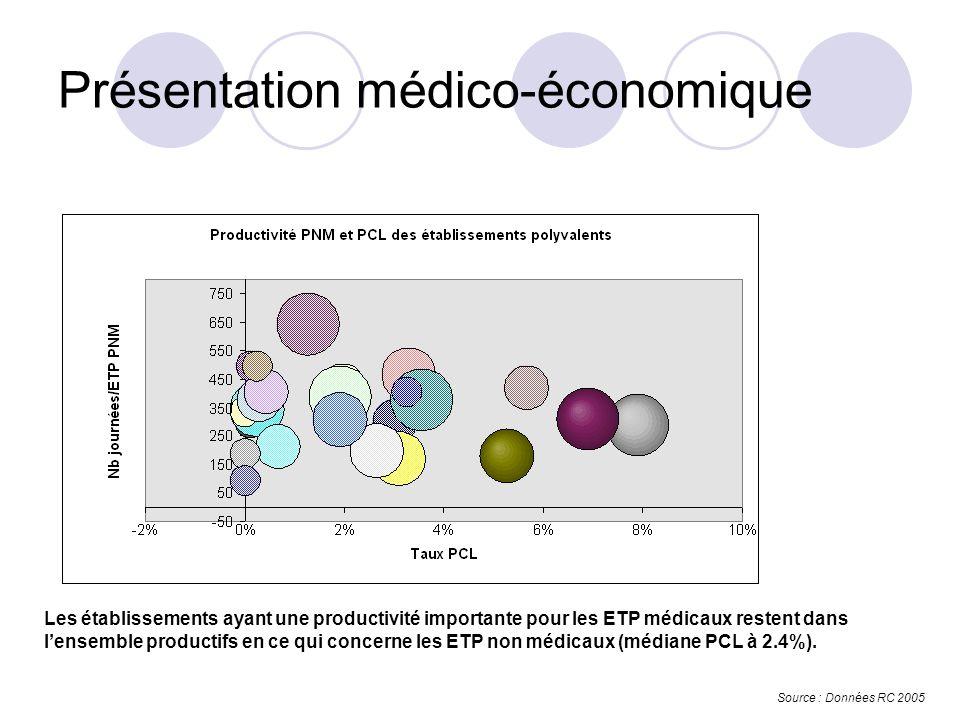 Les établissements ayant une productivité importante pour les ETP médicaux restent dans lensemble productifs en ce qui concerne les ETP non médicaux (médiane PCL à 2.4%).