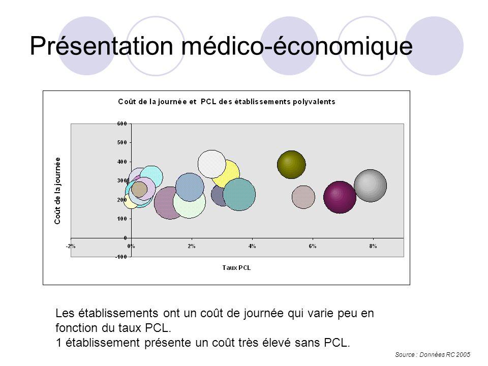 Présentation médico-économique Source : Données RC 2005 Les établissements ont un coût de journée qui varie peu en fonction du taux PCL.