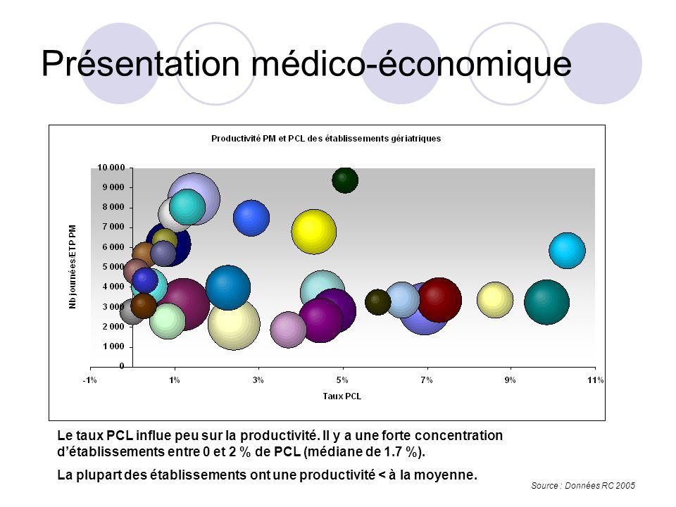 Le taux PCL influe peu sur la productivité.