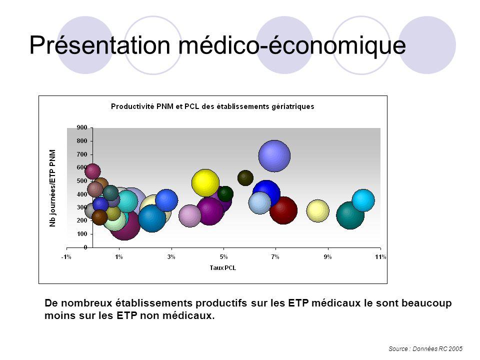 De nombreux établissements productifs sur les ETP médicaux le sont beaucoup moins sur les ETP non médicaux.