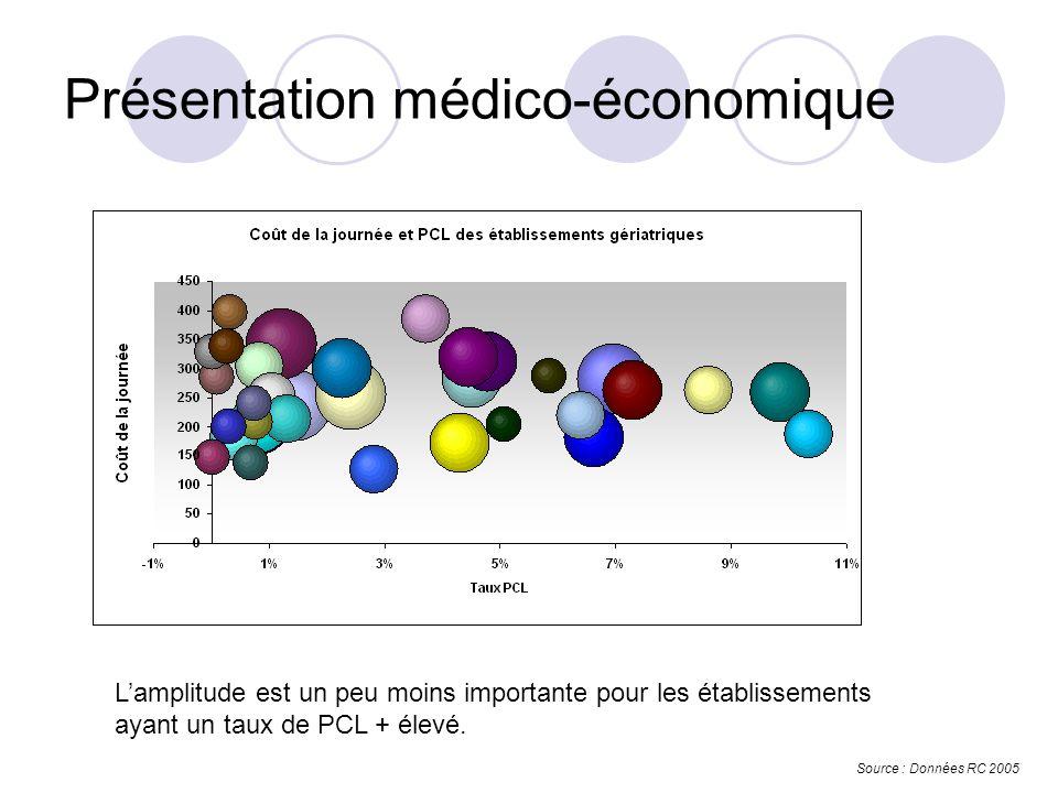 Présentation médico-économique Source : Données RC 2005 Lamplitude est un peu moins importante pour les établissements ayant un taux de PCL + élevé.