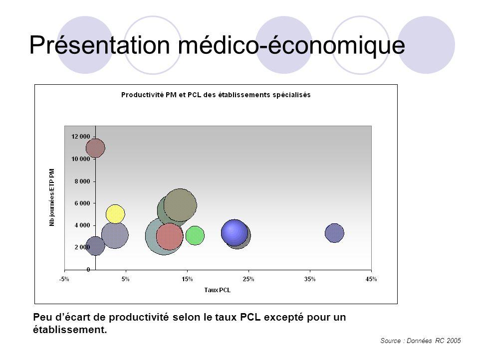 Source : Données RC 2005 Présentation médico-économique Peu décart de productivité selon le taux PCL excepté pour un établissement.