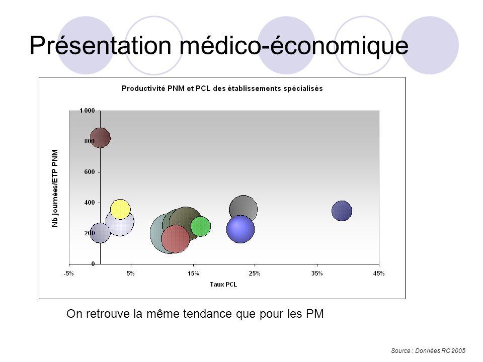 Présentation médico-économique Source : Données RC 2005 On retrouve la même tendance que pour les PM