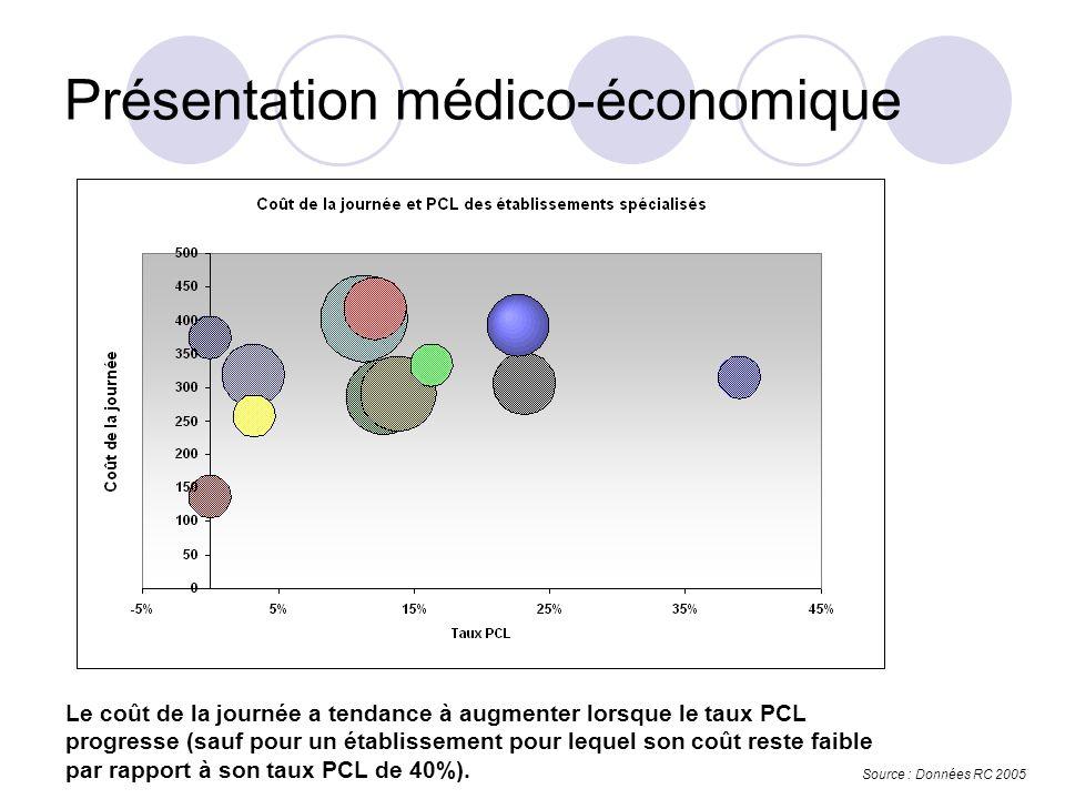 Présentation médico-économique Le coût de la journée a tendance à augmenter lorsque le taux PCL progresse (sauf pour un établissement pour lequel son coût reste faible par rapport à son taux PCL de 40%).