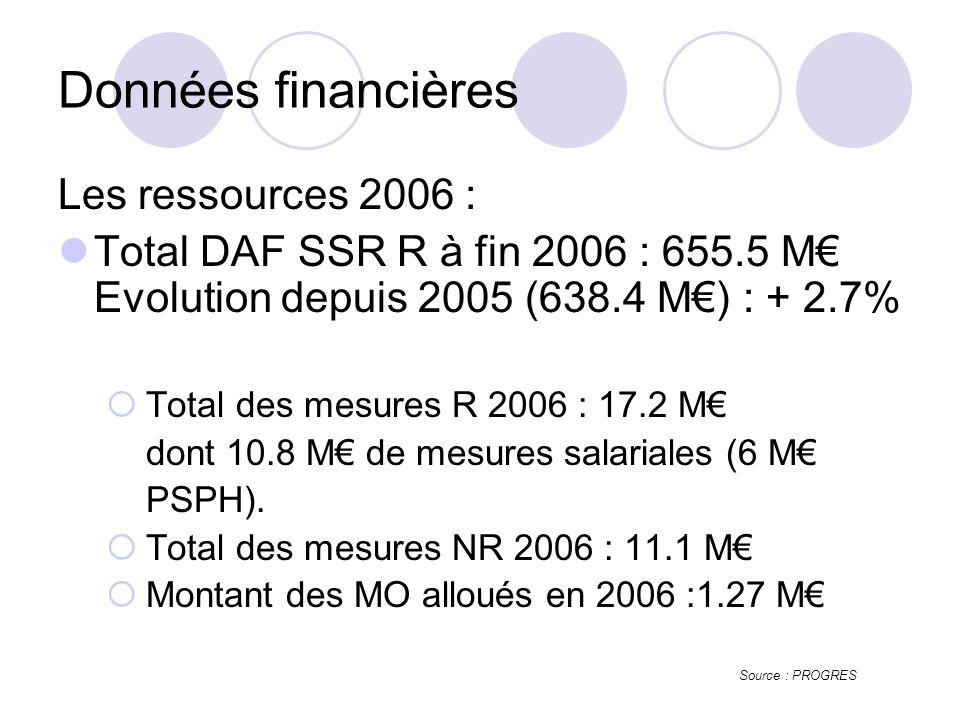 Les ressources 2006 : Total DAF SSR R à fin 2006 : 655.5 M Evolution depuis 2005 (638.4 M) : + 2.7% Total des mesures R 2006 : 17.2 M dont 10.8 M de mesures salariales (6 M PSPH).