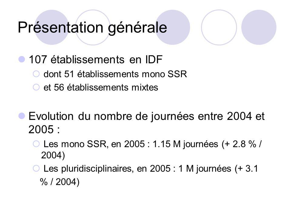 Présentation générale 107 établissements en IDF dont 51 établissements mono SSR et 56 établissements mixtes Evolution du nombre de journées entre 2004 et 2005 : Les mono SSR, en 2005 : 1.15 M journées (+ 2.8 % / 2004) Les pluridisciplinaires, en 2005 : 1 M journées (+ 3.1 % / 2004)
