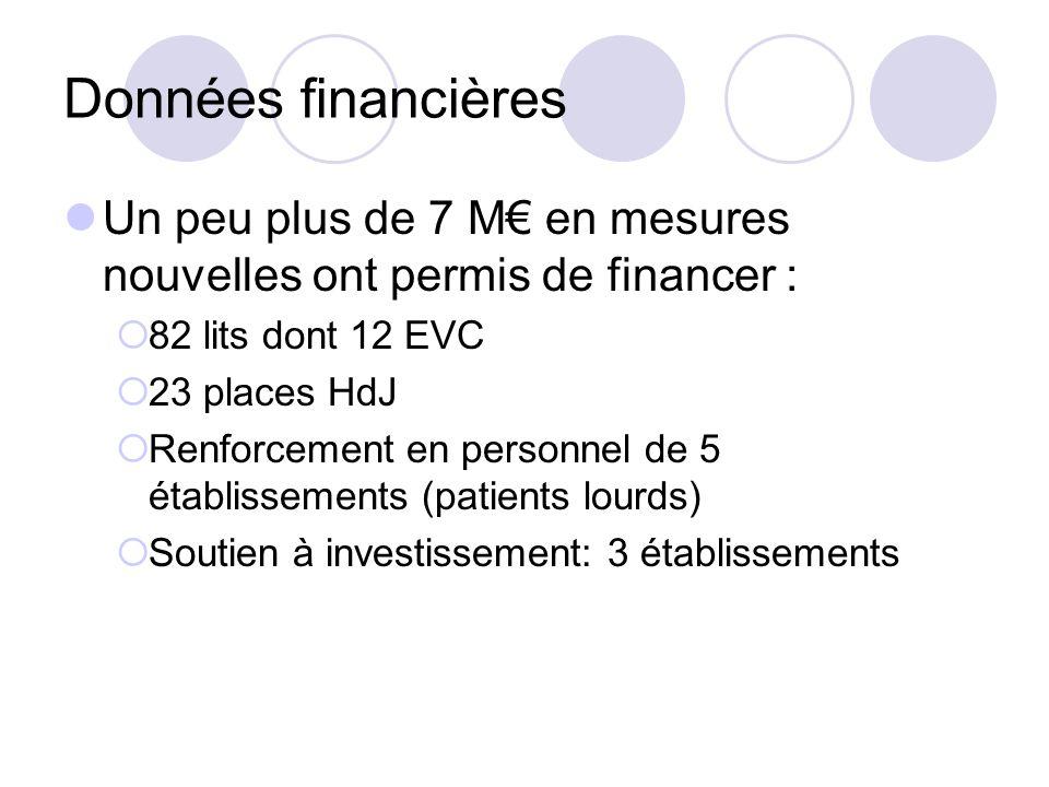 Données financières Un peu plus de 7 M en mesures nouvelles ont permis de financer : 82 lits dont 12 EVC 23 places HdJ Renforcement en personnel de 5 établissements (patients lourds) Soutien à investissement: 3 établissements