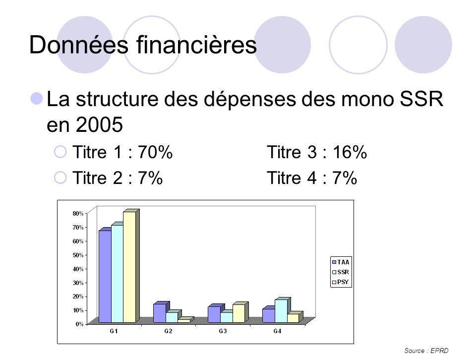 La structure des dépenses des mono SSR en 2005 Titre 1 : 70% Titre 3 : 16% Titre 2 : 7%Titre 4 : 7% Données financières Source : EPRD