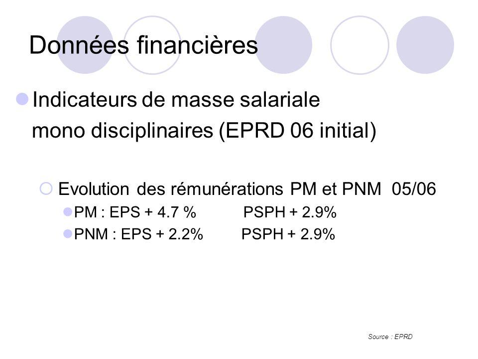 Données financières Indicateurs de masse salariale mono disciplinaires (EPRD 06 initial) Evolution des rémunérations PM et PNM 05/06 PM : EPS + 4.7 % PSPH + 2.9% PNM : EPS + 2.2% PSPH + 2.9% Source : EPRD