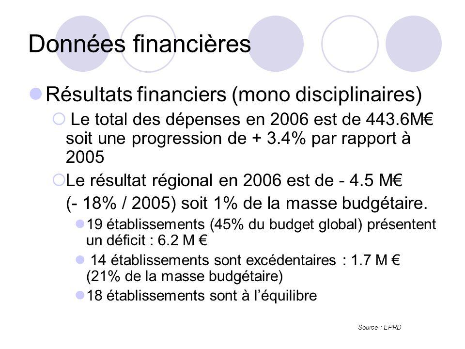 Résultats financiers (mono disciplinaires) Le total des dépenses en 2006 est de 443.6M soit une progression de + 3.4% par rapport à 2005 Le résultat régional en 2006 est de - 4.5 M (- 18% / 2005) soit 1% de la masse budgétaire.