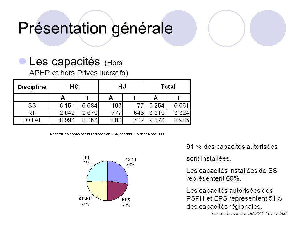 Présentation générale Les capacités (Hors APHP et hors Privés lucratifs) Source : Inventaire DRASSIF Février 2006 91 % des capacités autorisées sont installées.