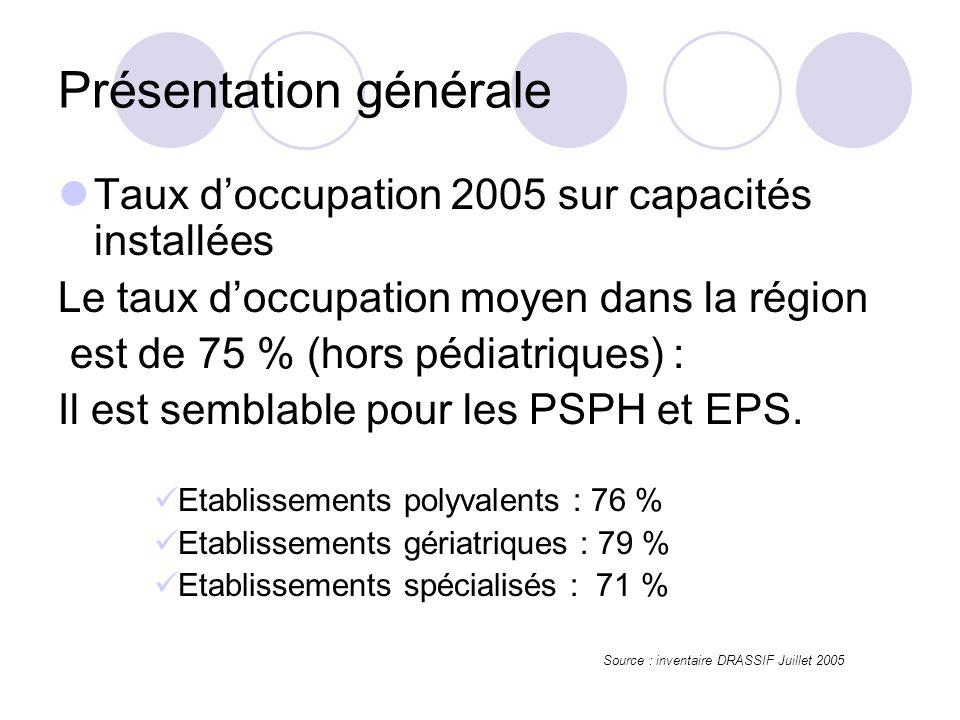 Taux doccupation 2005 sur capacités installées Le taux doccupation moyen dans la région est de 75 % (hors pédiatriques) : Il est semblable pour les PSPH et EPS.