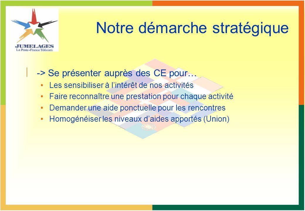 Notre démarche stratégique ç-> Se présenter auprès des CE pour… Les sensibiliser à lintérêt de nos activités Faire reconnaître une prestation pour cha