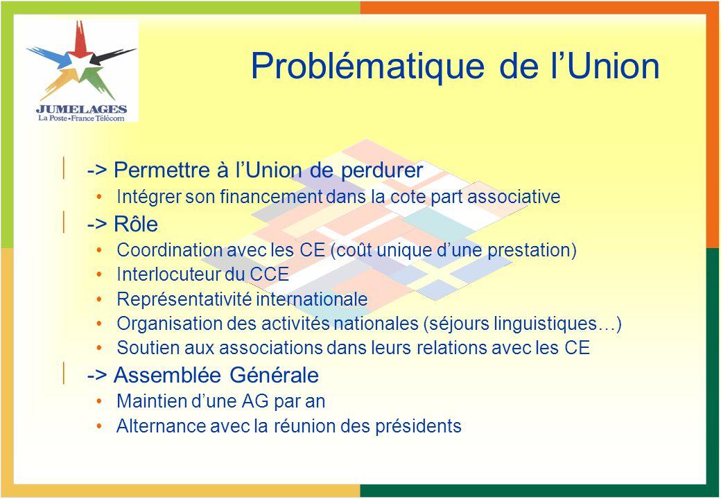 Problématique de lUnion ç-> Permettre à lUnion de perdurer Intégrer son financement dans la cote part associative ç-> Rôle Coordination avec les CE (c