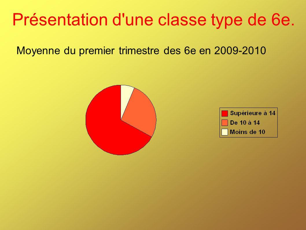 Présentation d'une classe type de 6e. Moyenne du premier trimestre des 6e en 2009-2010
