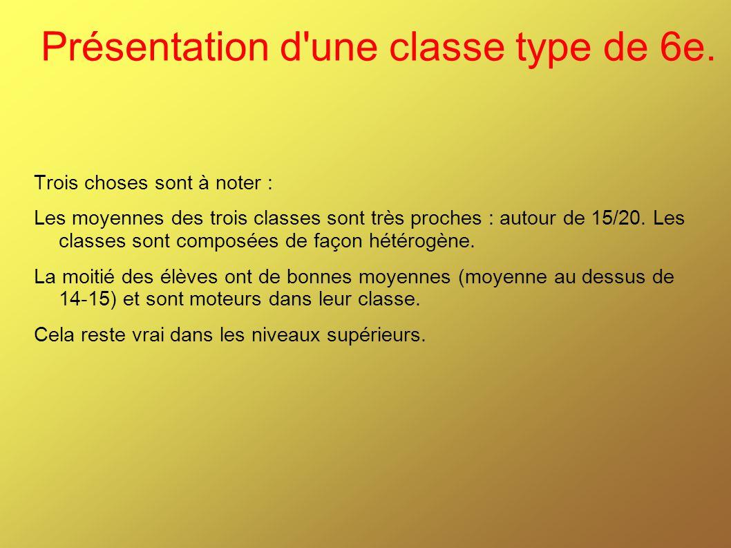 Présentation d'une classe type de 6e. Trois choses sont à noter : Les moyennes des trois classes sont très proches : autour de 15/20. Les classes sont