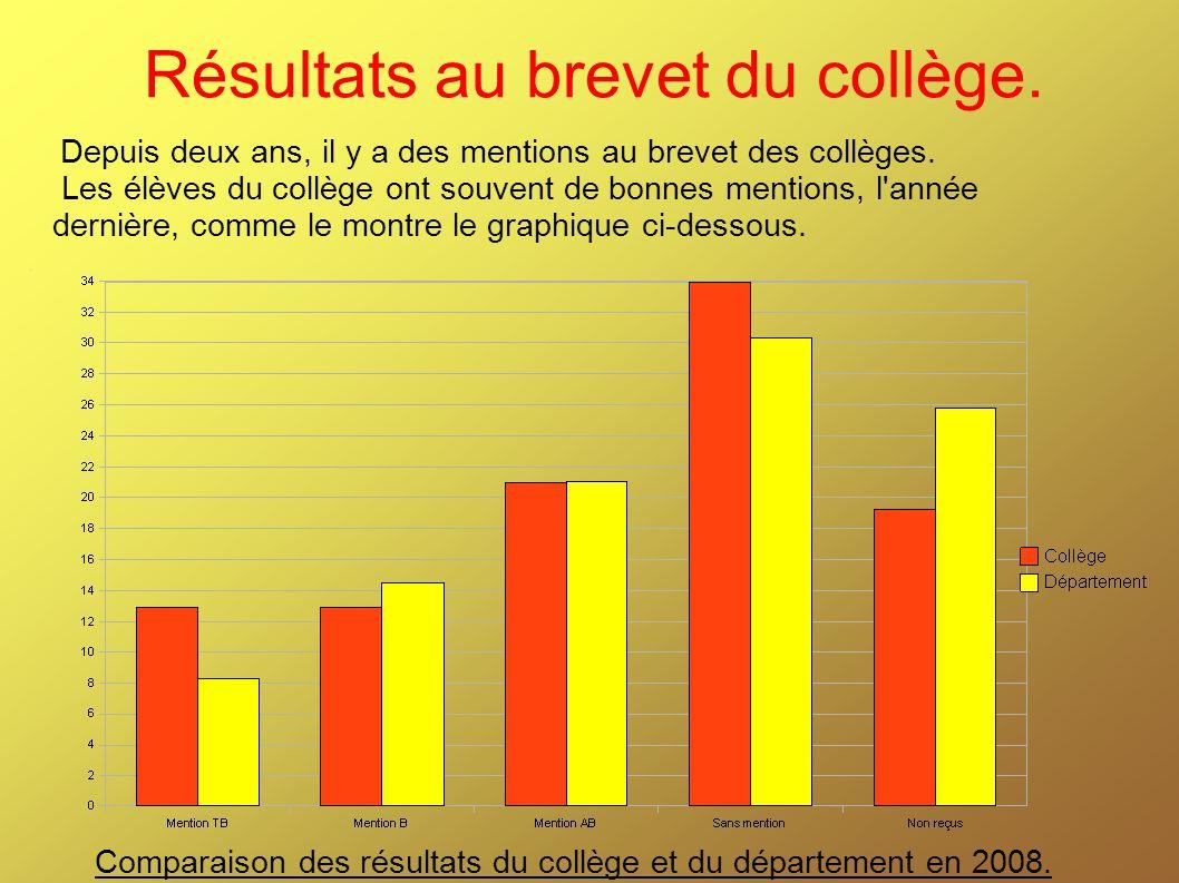 Résultats au brevet du collège. Comparaison des résultats du collège et du département en 2008. Depuis deux ans, il y a des mentions au brevet des col