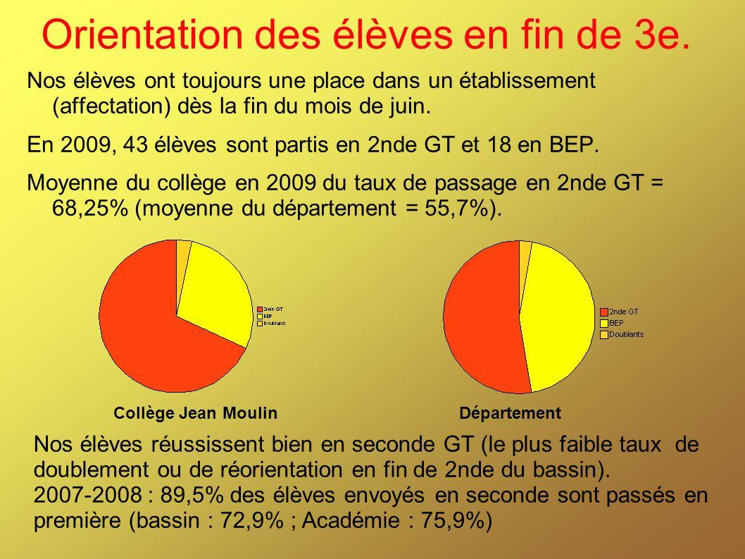 Orientation des élèves en fin de 3e. Nos élèves ont toujours une place dans un établissement (affectation) dès la fin du mois de juin. En 2009, 43 élè