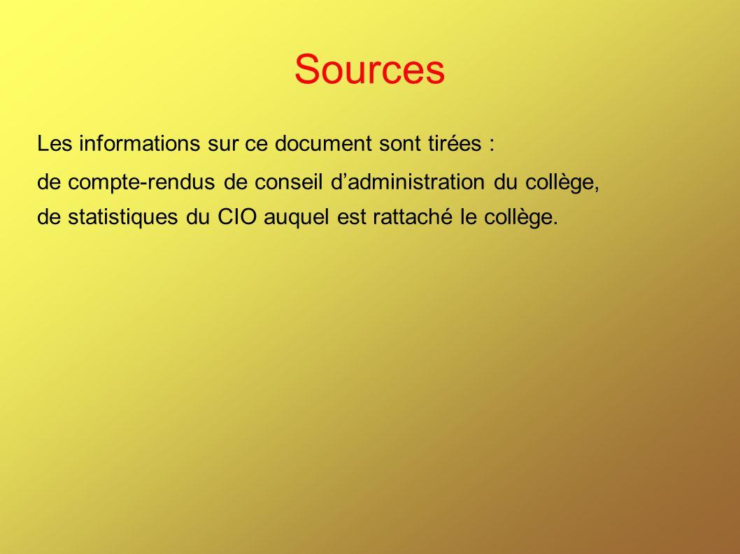 Sources Les informations sur ce document sont tirées : de compte-rendus de conseil dadministration du collège, de statistiques du CIO auquel est ratta