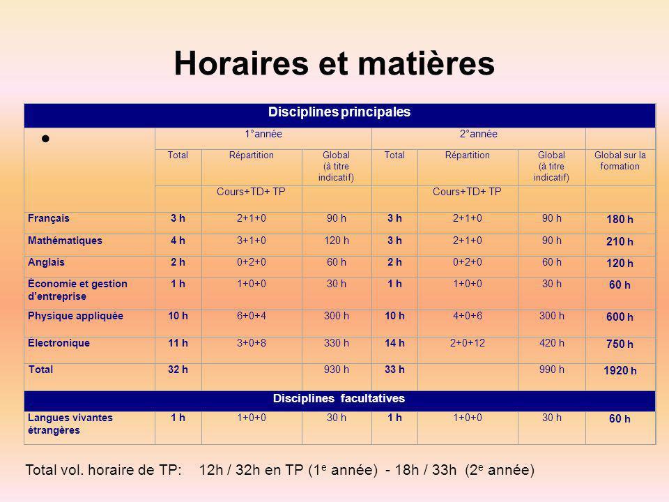 Horaires et matières Disciplines principales 1°année2°année TotalRépartitionGlobal (à titre indicatif) TotalRépartitionGlobal (à titre indicatif) Glob