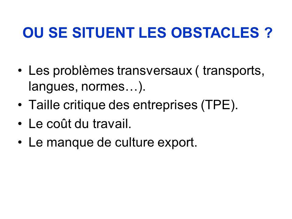 Les problèmes transversaux ( transports, langues, normes…). Taille critique des entreprises (TPE). Le coût du travail. Le manque de culture export. OU