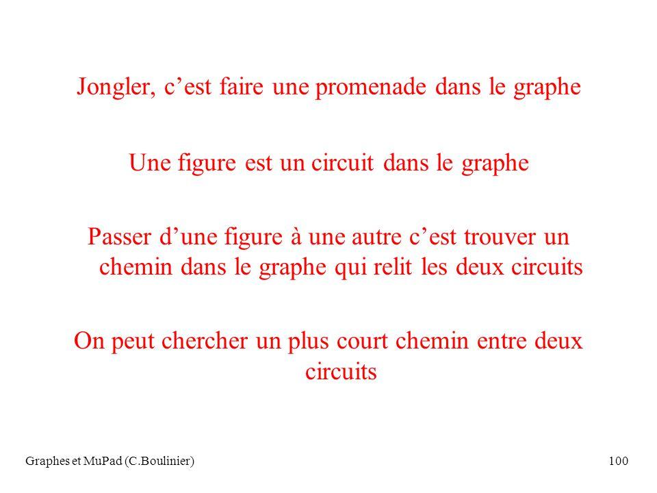 Graphes et MuPad (C.Boulinier)100 Jongler, cest faire une promenade dans le graphe Une figure est un circuit dans le graphe Passer dune figure à une a