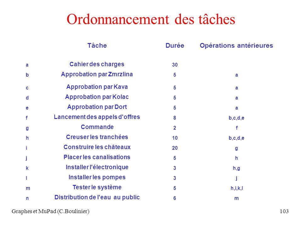 Graphes et MuPad (C.Boulinier)103 Ordonnancement des tâches TâcheDuréeOpérations antérieures a Cahier des charges 30 b Approbation par Zmrzlina 5a c A