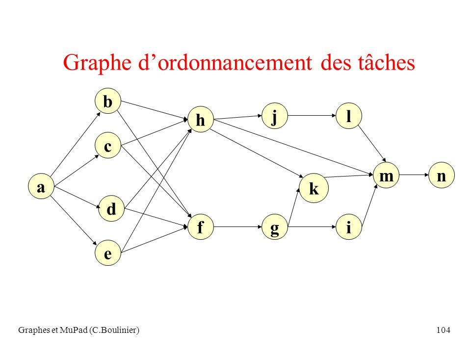 Graphes et MuPad (C.Boulinier)104 Graphe dordonnancement des tâches a c b h e d igf lj nm k