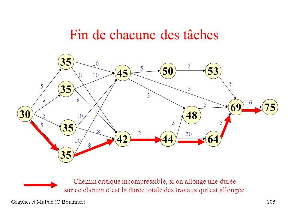 Graphes et MuPad (C.Boulinier)105 Fin de chacune des tâches 30 35 45 35 644442 5350 7569 48 Chemin critique incompressible, si on allonge une durée su