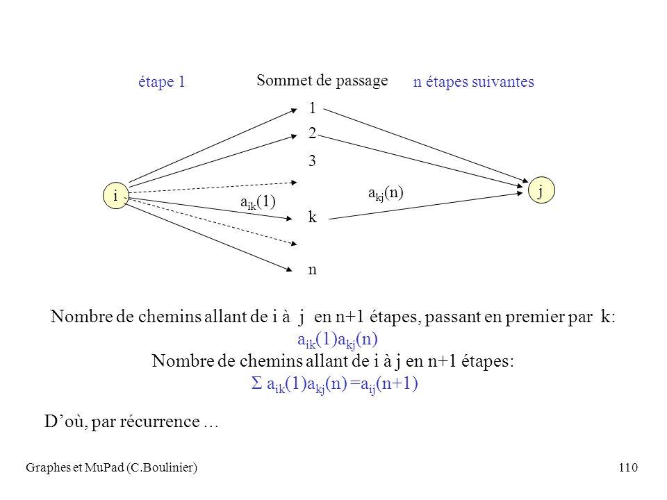 Graphes et MuPad (C.Boulinier)110 i étape 1n étapes suivantes Sommet de passage 1 2 3 k n j a ik (1) a kj (n) Nombre de chemins allant de i à j en n+1