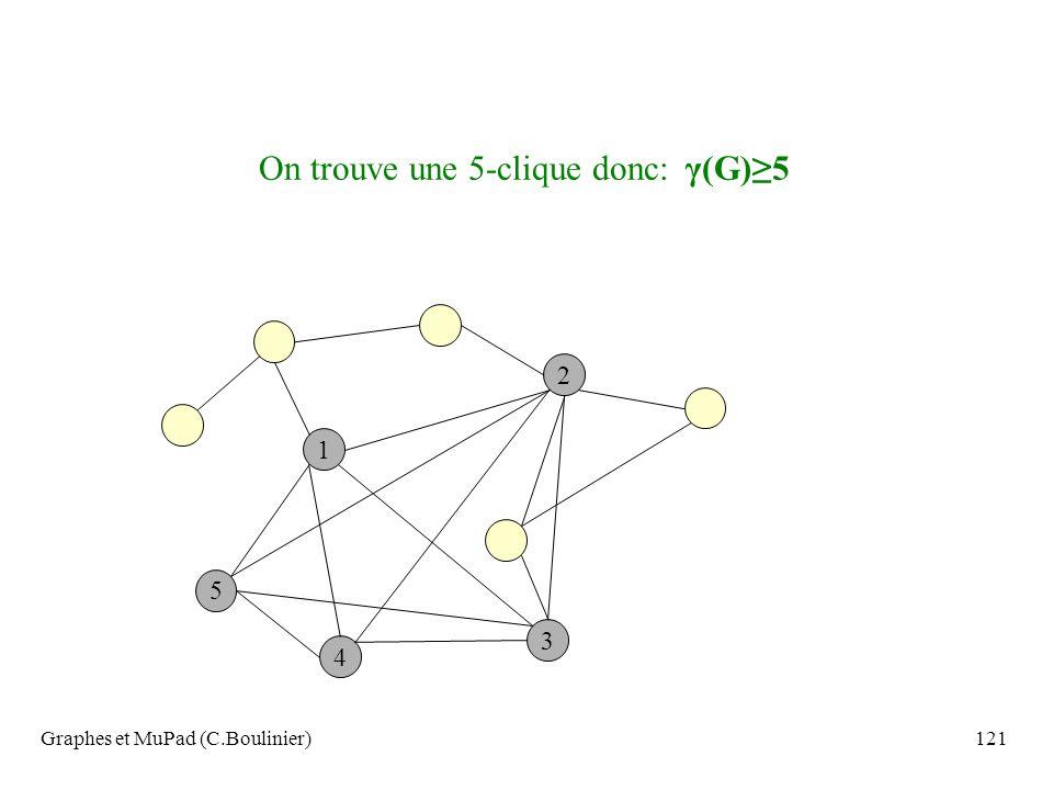Graphes et MuPad (C.Boulinier)121 2 3 5 1 4 On trouve une 5-clique donc: γ(G)5