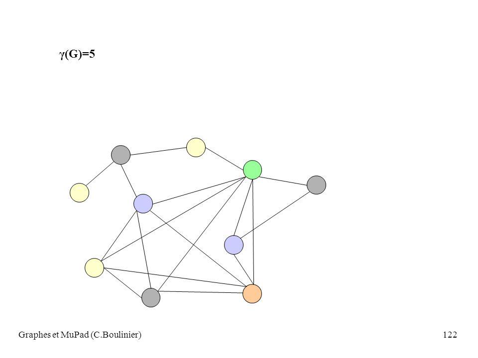 Graphes et MuPad (C.Boulinier)122 γ(G)=5