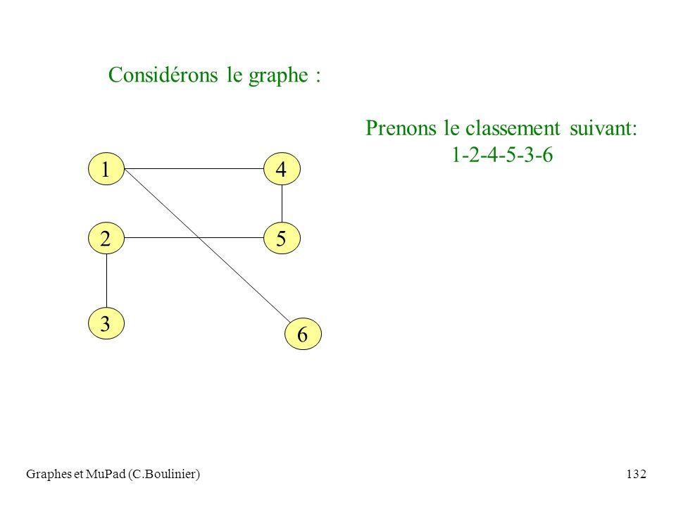 Graphes et MuPad (C.Boulinier)132 Considérons le graphe : 6 14 52 3 Prenons le classement suivant: 1-2-4-5-3-6
