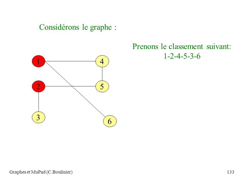 Graphes et MuPad (C.Boulinier)133 Considérons le graphe : 6 14 52 3 Prenons le classement suivant: 1-2-4-5-3-6