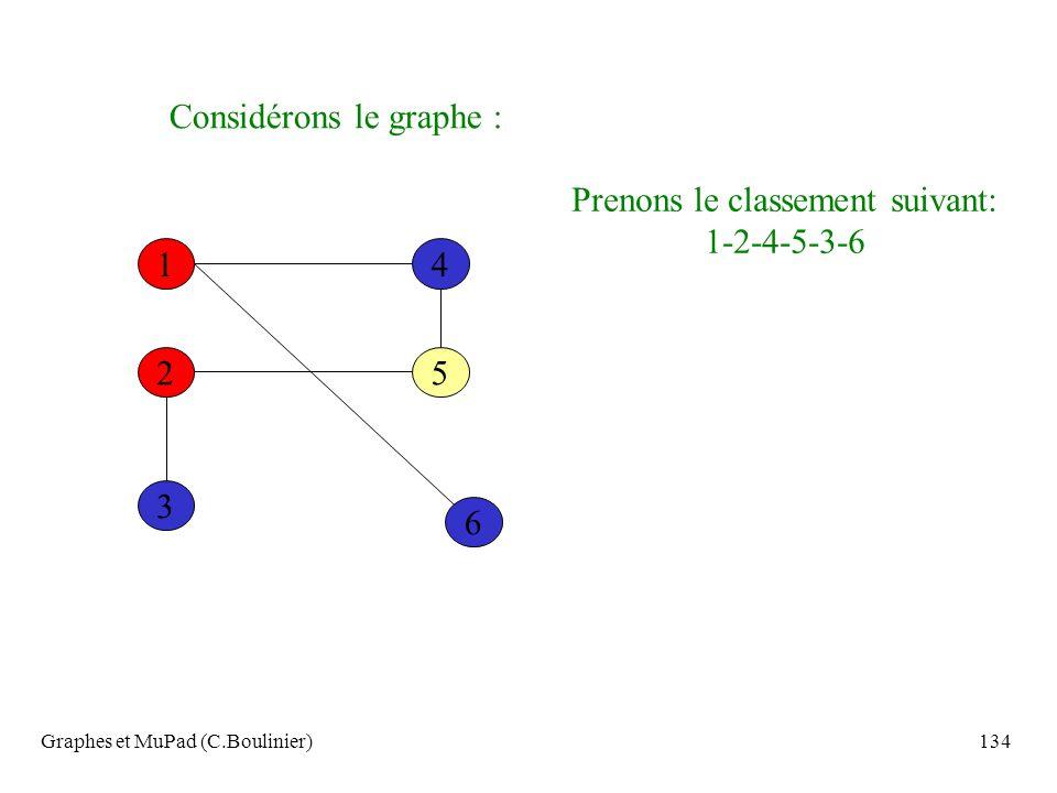 Graphes et MuPad (C.Boulinier)134 Considérons le graphe : 6 14 52 3 Prenons le classement suivant: 1-2-4-5-3-6