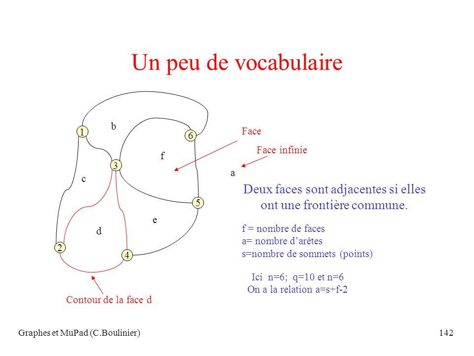 Graphes et MuPad (C.Boulinier)142 Un peu de vocabulaire 3 1 4 6 2 5 b c d e f Face Deux faces sont adjacentes si elles ont une frontière commune. Cont