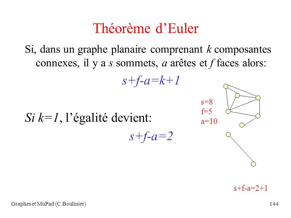 Graphes et MuPad (C.Boulinier)144 Théorème dEuler Si, dans un graphe planaire comprenant k composantes connexes, il y a s sommets, a arêtes et f faces