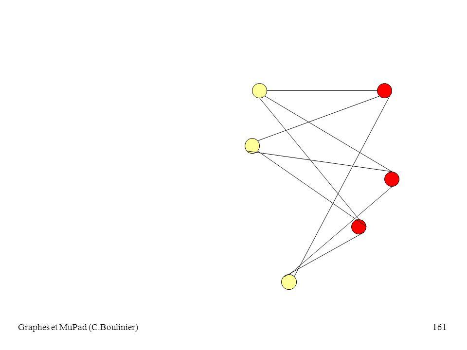 Graphes et MuPad (C.Boulinier)161