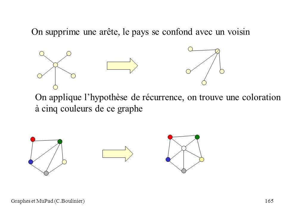 Graphes et MuPad (C.Boulinier)165 On supprime une arête, le pays se confond avec un voisin On applique lhypothèse de récurrence, on trouve une colorat