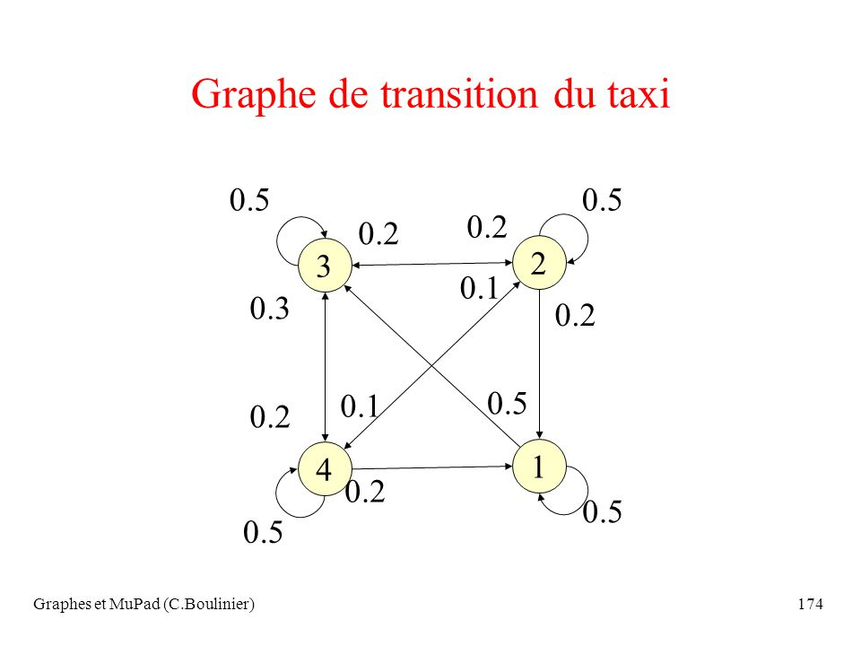 Graphes et MuPad (C.Boulinier)174 Graphe de transition du taxi 1 4 2 3 0.5 0.2 0.3 0.2 0.1 0.2 0.1 0.5