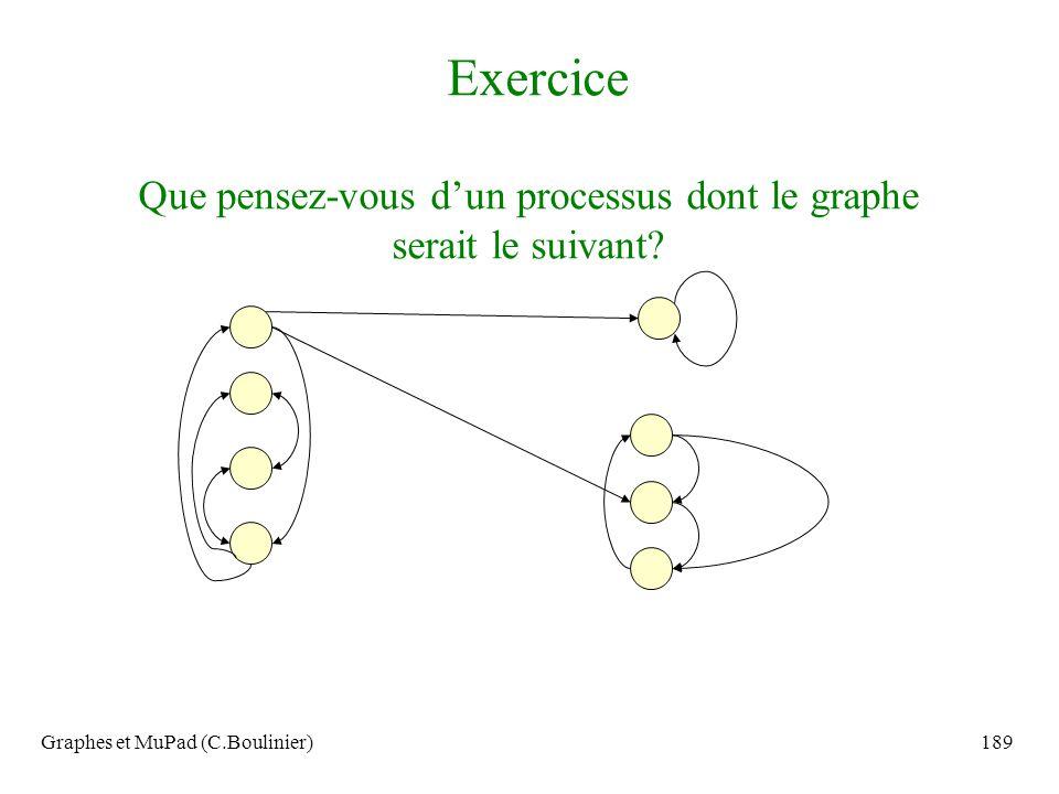 Graphes et MuPad (C.Boulinier)189 Exercice Que pensez-vous dun processus dont le graphe serait le suivant?