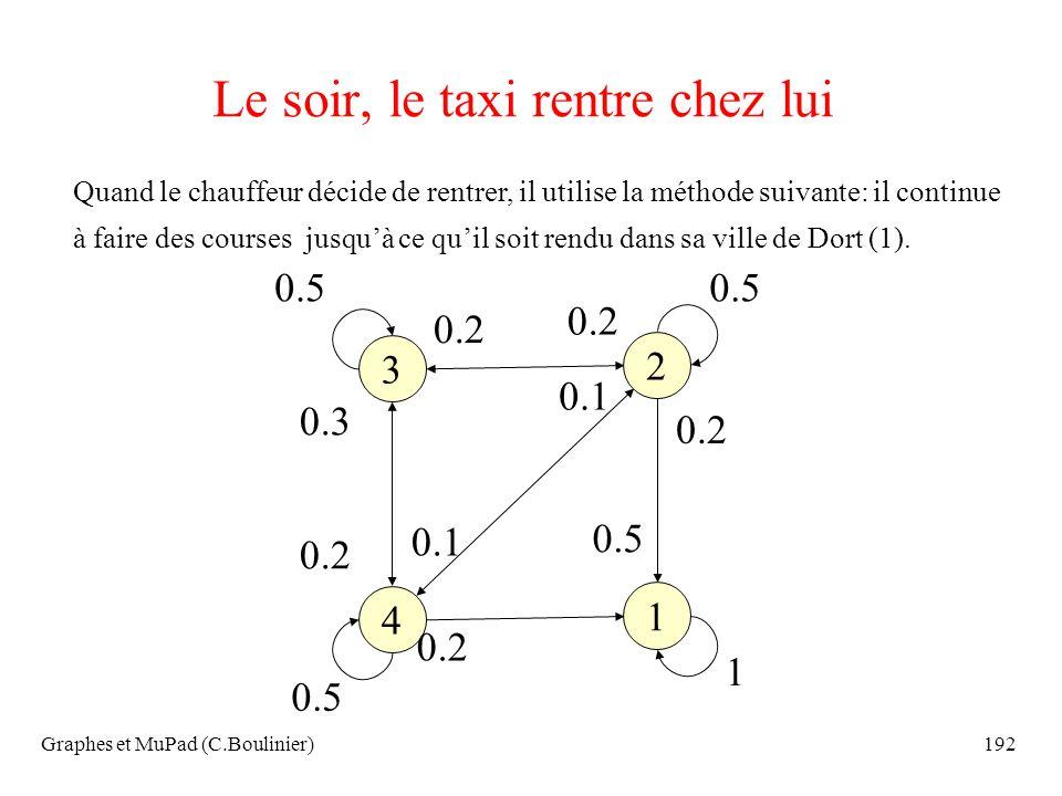 Graphes et MuPad (C.Boulinier)192 Le soir, le taxi rentre chez lui Quand le chauffeur décide de rentrer, il utilise la méthode suivante: il continue à