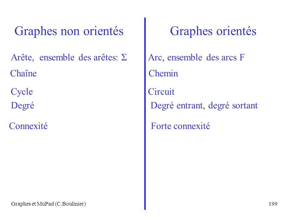 Graphes et MuPad (C.Boulinier)199 Graphes non orientésGraphes orientés Arête, ensemble des arêtes: ΣArc, ensemble des arcs F ChaîneChemin Cycle Circui
