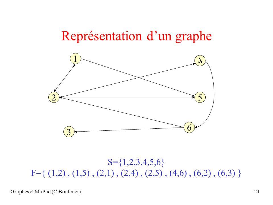 Graphes et MuPad (C.Boulinier)21 Représentation dun graphe 3 2 1 6 5 4 S={1,2,3,4,5,6} F={ (1,2), (1,5), (2,1), (2,4), (2,5), (4,6), (6,2), (6,3) }