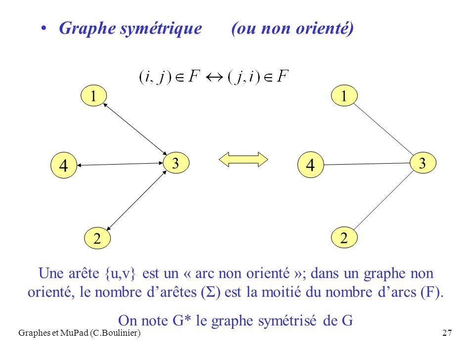Graphes et MuPad (C.Boulinier)27 Graphe symétrique (ou non orienté) 1 3 2 4 1 3 2 4 Une arête {u,v} est un « arc non orienté »; dans un graphe non ori