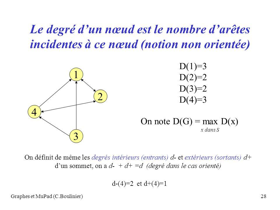 Graphes et MuPad (C.Boulinier)28 Le degré dun nœud est le nombre darêtes incidentes à ce nœud (notion non orientée) 4 2 3 1 D(1)=3 D(2)=2 D(3)=2 D(4)=