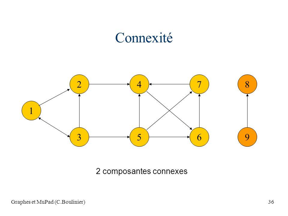 Graphes et MuPad (C.Boulinier)36 Connexité 1 2 3 47 56 8 9 2 composantes connexes