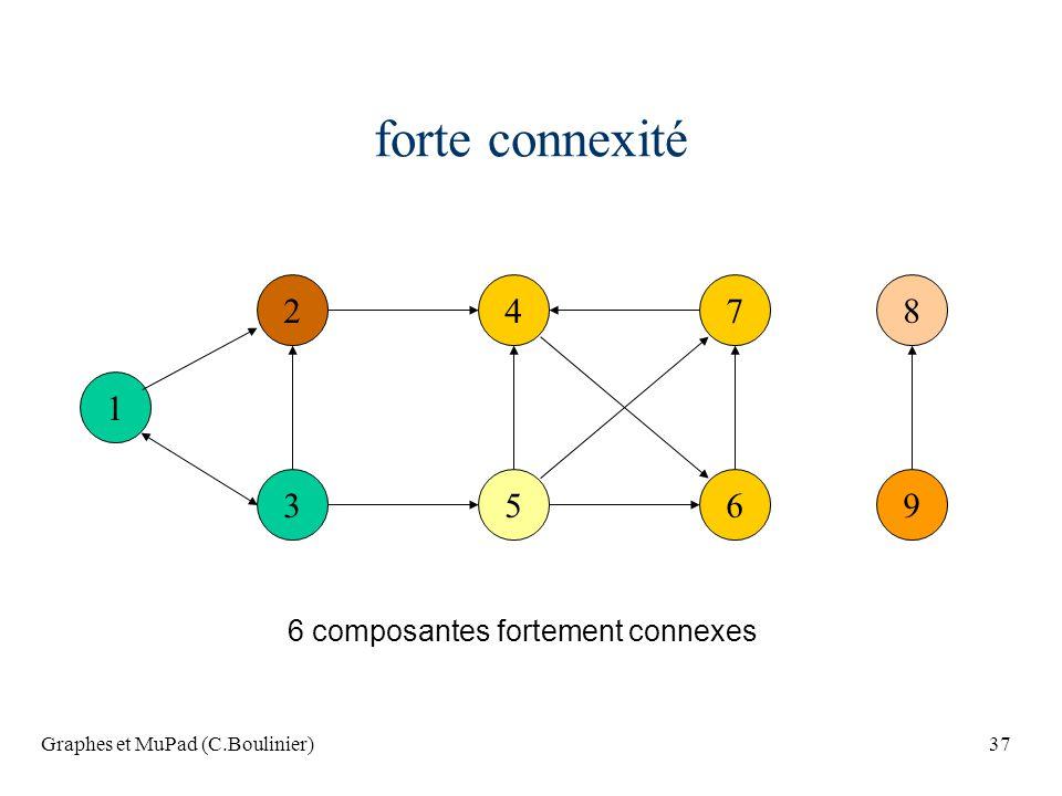 Graphes et MuPad (C.Boulinier)37 forte connexité 1 2 3 47 56 8 9 6 composantes fortement connexes